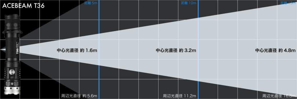 ACEBEAM T36 光の飛び方01