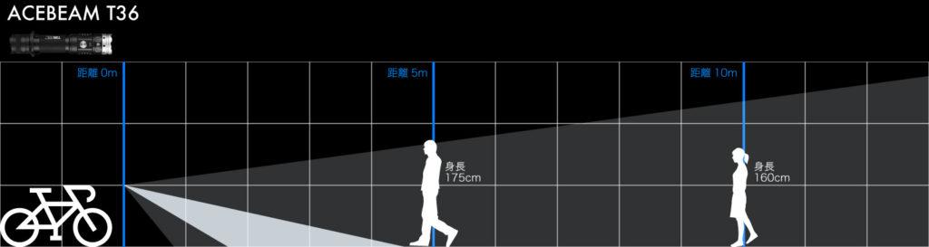ACEBEAM T36 光の飛び方02